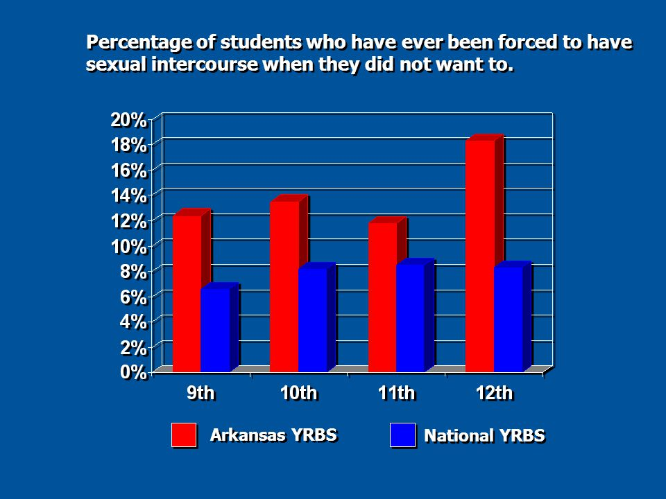 Percentage of students who have ever been forced to have sexual intercourse when they did not want to.