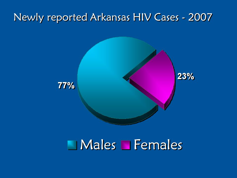 Newly reported Arkansas HIV Cases - 2007