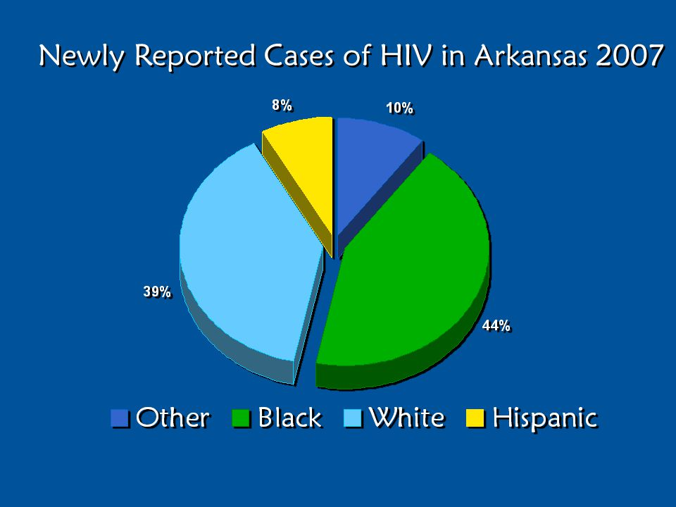Newly Reported Cases of HIV in Arkansas 2007