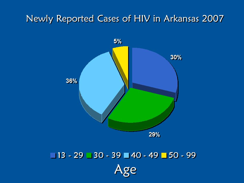 Newly Reported Cases of HIV in Arkansas 2007 Age