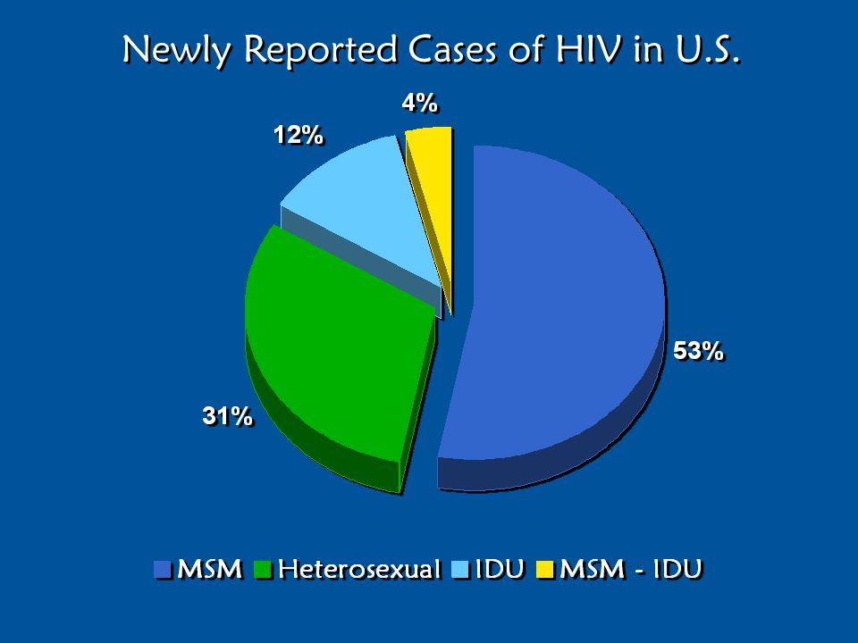 Newly Reported Cases of HIV in U.S.