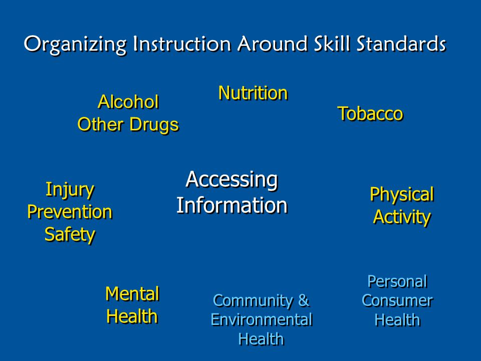 Accessing Information Alcohol Other Drugs Nutrition Tobacco Injury Prevention Safety Physical Activity Mental Health Community & Environmental Health Personal Consumer Health Organizing Instruction Around Skill Standards