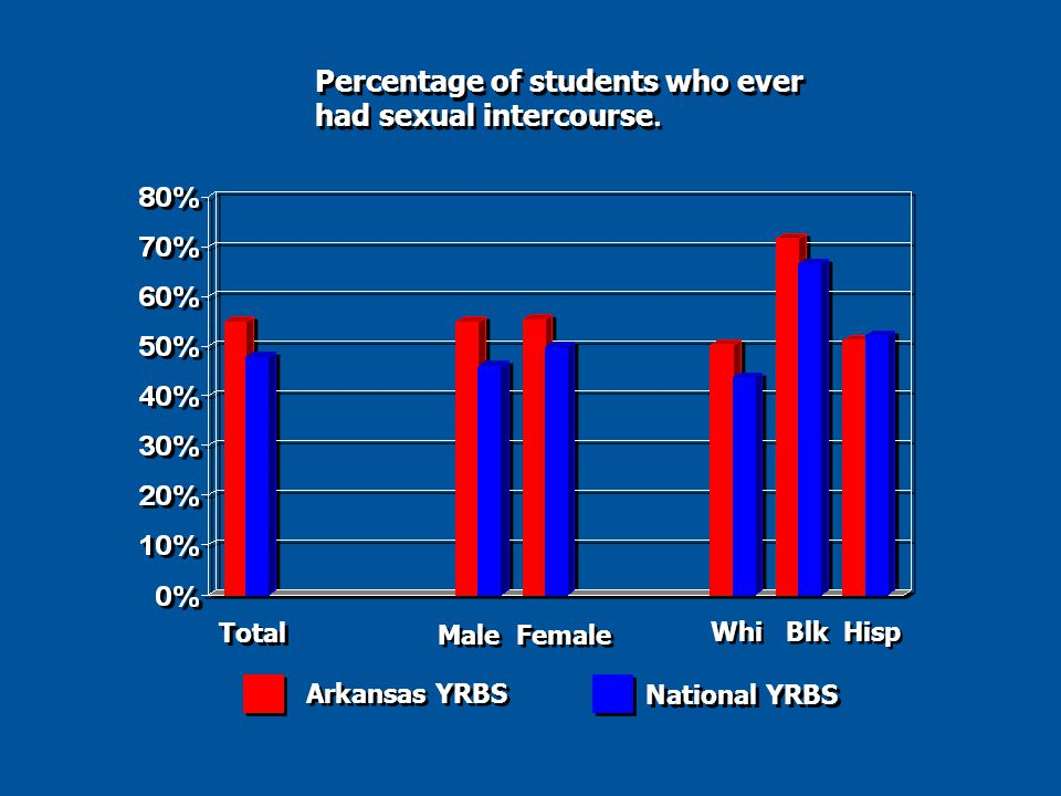 Total Male Female Whi Blk Hisp Arkansas YRBS National YRBS