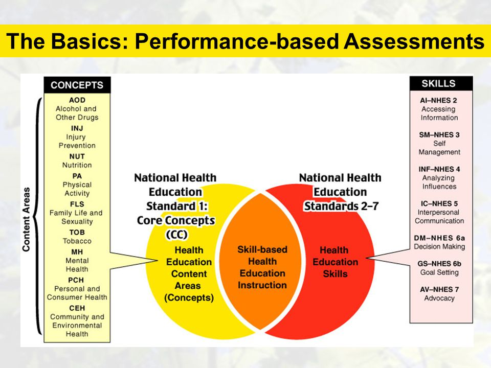 The Basics: Performance-based Assessments