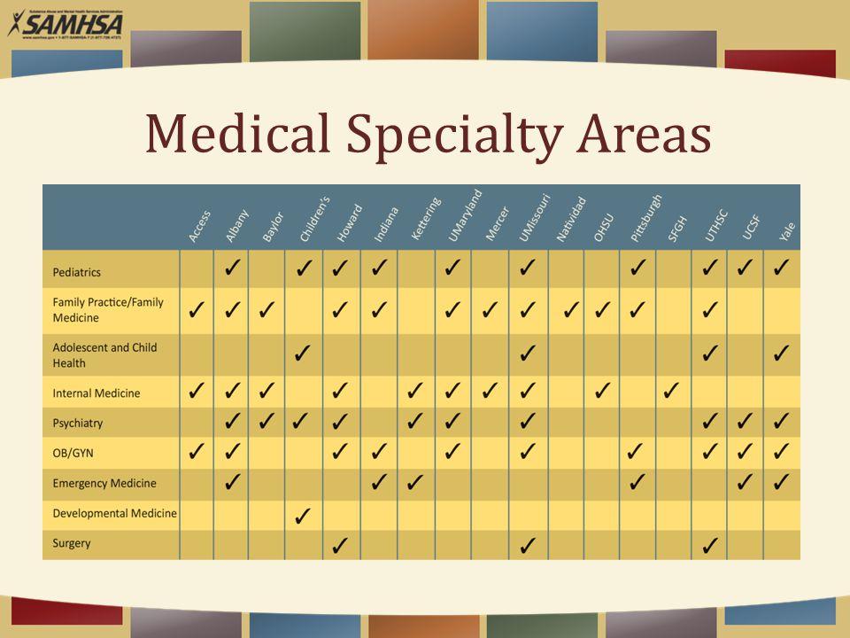 Medical Specialty Areas