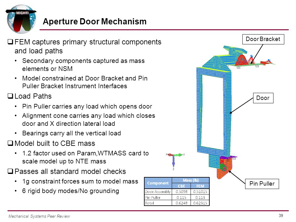 39 Mechanical Systems Peer Review Door Bracket Door Pin Puller  FEM captures primary structural components and load paths Secondary components captured as mass elements or NSM Model constrained at Door Bracket and Pin Puller Bracket Instrument Interfaces  Load Paths Pin Puller carries any load which opens door Alignment cone carries any load which closes door and X direction lateral load Bearings carry all the vertical load  Model built to CBE mass 1.2 factor used on Param,WTMASS card to scale model up to NTE mass  Passes all standard model checks 1g constraint forces sum to model mass 6 rigid body modes/No grounding Aperture Door Mechanism