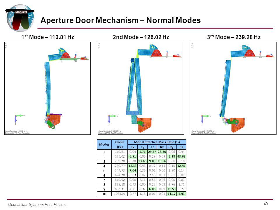 40 Mechanical Systems Peer Review Aperture Door Mechanism – Normal Modes 1 st Mode – 110.81 Hz2nd Mode – 126.02 Hz3 rd Mode – 239.28 Hz