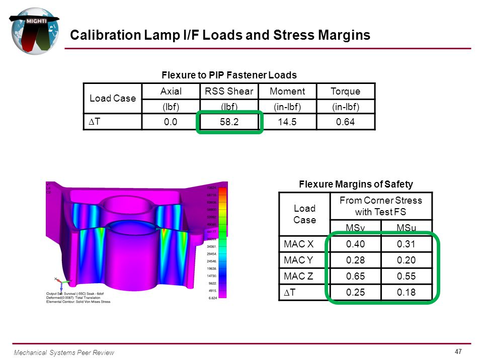 47 Mechanical Systems Peer Review Calibration Lamp I/F Loads and Stress Margins Flexure Margins of Safety Load Case From Corner Stress with Test FS MSyMSu MAC X 0.400.31 MAC Y 0.280.20 MAC Z 0.650.55 TT 0.250.18 Flexure to PIP Fastener Loads Load Case AxialRSS ShearMomentTorque (lbf) (in-lbf) TT 0.058.214.50.64