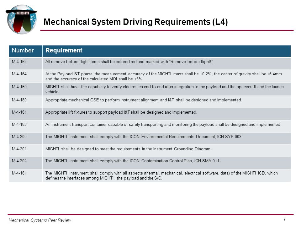 7 Mechanical Systems Peer Review Mechanical System Driving Requirements (L4) NumberRequirement M-4-162All remove before flight items shall be colored red and marked with Remove before flight! .