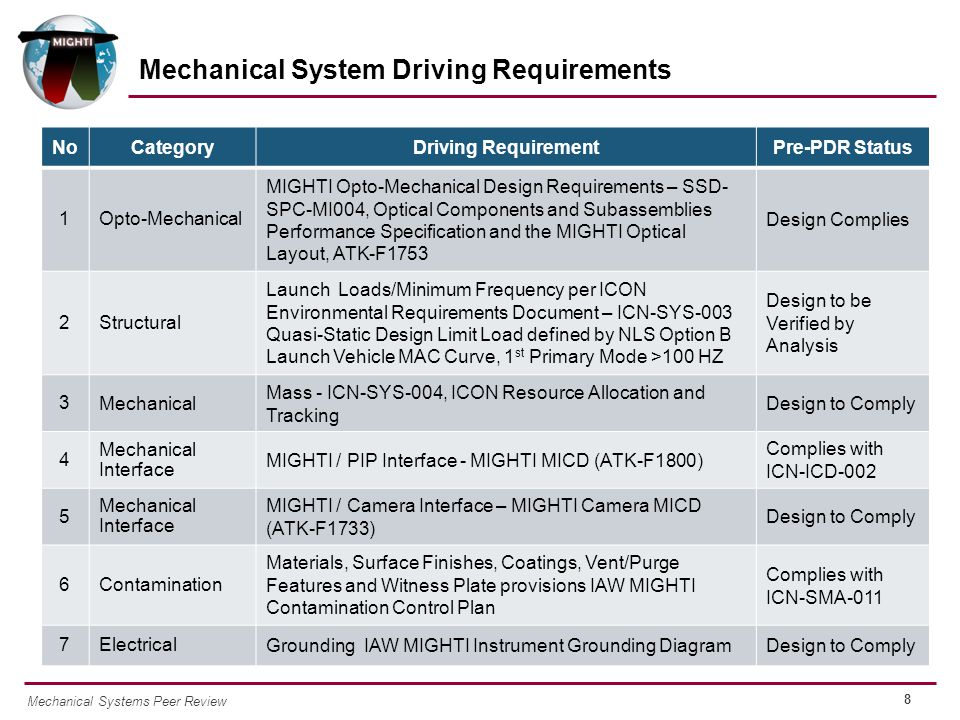8 Mechanical Systems Peer Review Mechanical System Driving Requirements NoCategoryDriving RequirementPre-PDR Status 1Opto-Mechanical MIGHTI Opto-Mechanical Design Requirements – SSD- SPC-MI004, Optical Components and Subassemblies Performance Specification and the MIGHTI Optical Layout, ATK-F1753 Design Complies 2Structural Launch Loads/Minimum Frequency per ICON Environmental Requirements Document – ICN-SYS-003 Quasi-Static Design Limit Load defined by NLS Option B Launch Vehicle MAC Curve, 1 st Primary Mode >100 HZ Design to be Verified by Analysis 3 Mechanical Mass - ICN-SYS-004, ICON Resource Allocation and Tracking Design to Comply 4 Mechanical Interface MIGHTI / PIP Interface - MIGHTI MICD (ATK-F1800) Complies with ICN-ICD-002 5 Mechanical Interface MIGHTI / Camera Interface – MIGHTI Camera MICD (ATK-F1733) Design to Comply 6Contamination Materials, Surface Finishes, Coatings, Vent/Purge Features and Witness Plate provisions IAW MIGHTI Contamination Control Plan Complies with ICN-SMA-011 7Electrical Grounding IAW MIGHTI Instrument Grounding DiagramDesign to Comply
