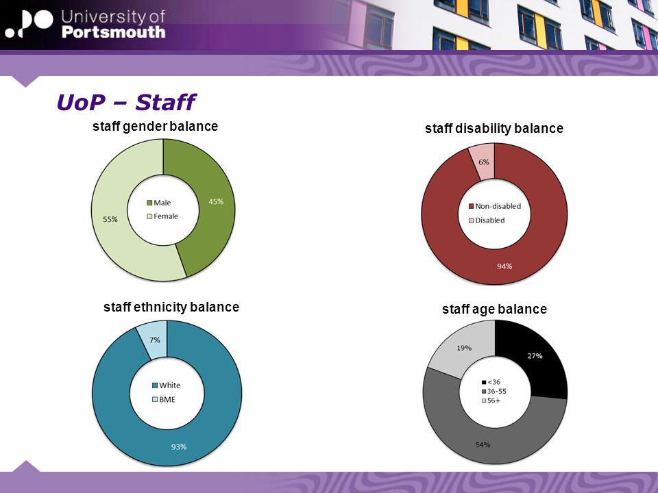 UoP – Staff staff gender balance staff disability balance staff ethnicity balance staff age balance