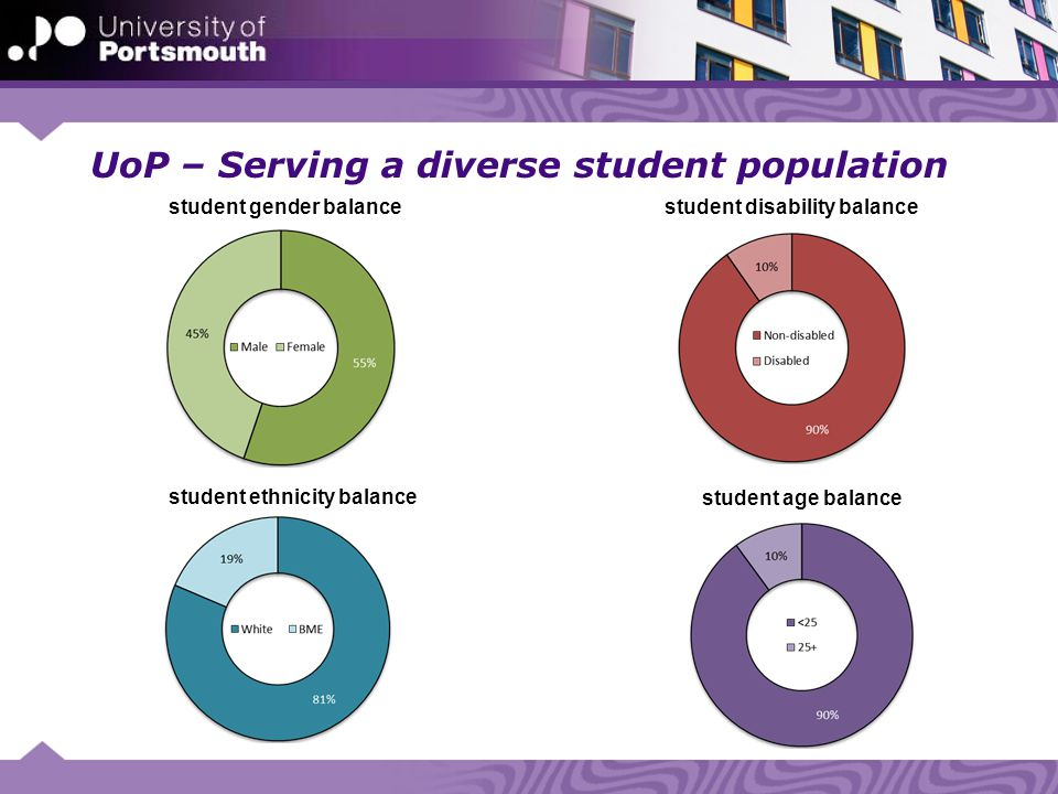 UoP – Serving a diverse student population student gender balance student disability balance student ethnicity balance student age balance