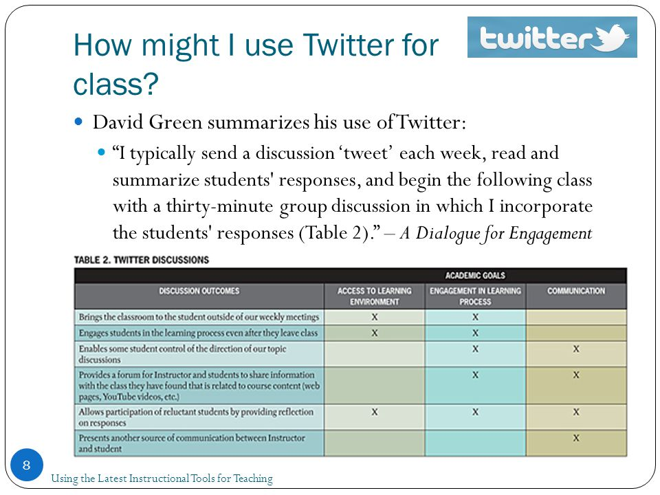 How might I use Twitter for class.