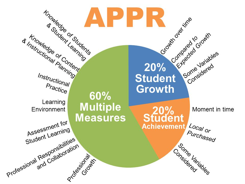 APPR 20% Student Growth 20% Student Achievement 60% Multiple Measures Knowledge of Students & Student Learning Knowledge of Content & Instructional Planning Instructional Practice Learning Environment Assessment for Student Learning Professional Responsibilities and Collaboration Professional Growth Growth over time Compared to Expected Growth Some Variables Considered Moment in time Local or Purchased Some Variables Considered
