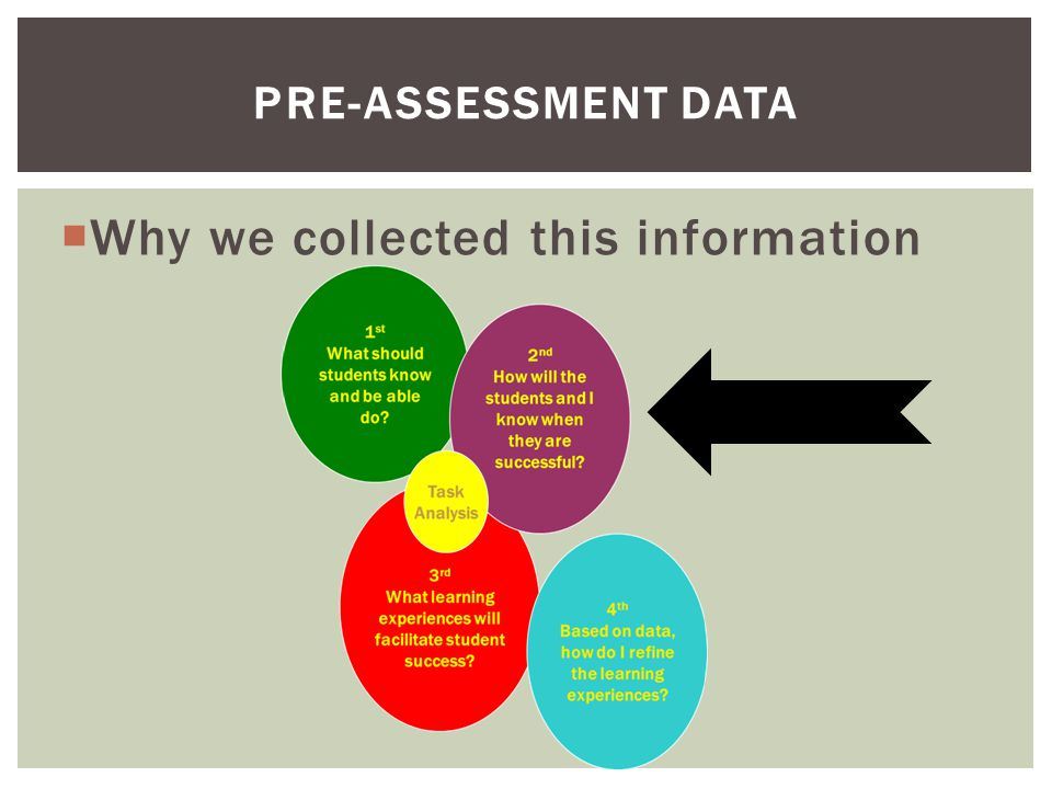  Why we collected this information PRE-ASSESSMENT DATA