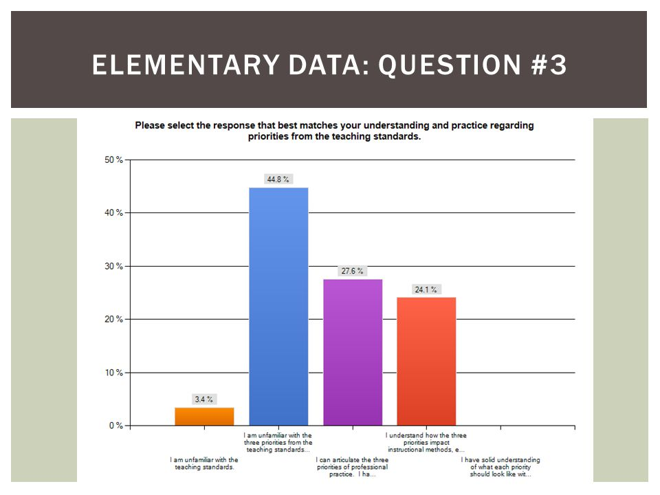 ELEMENTARY DATA: QUESTION #3