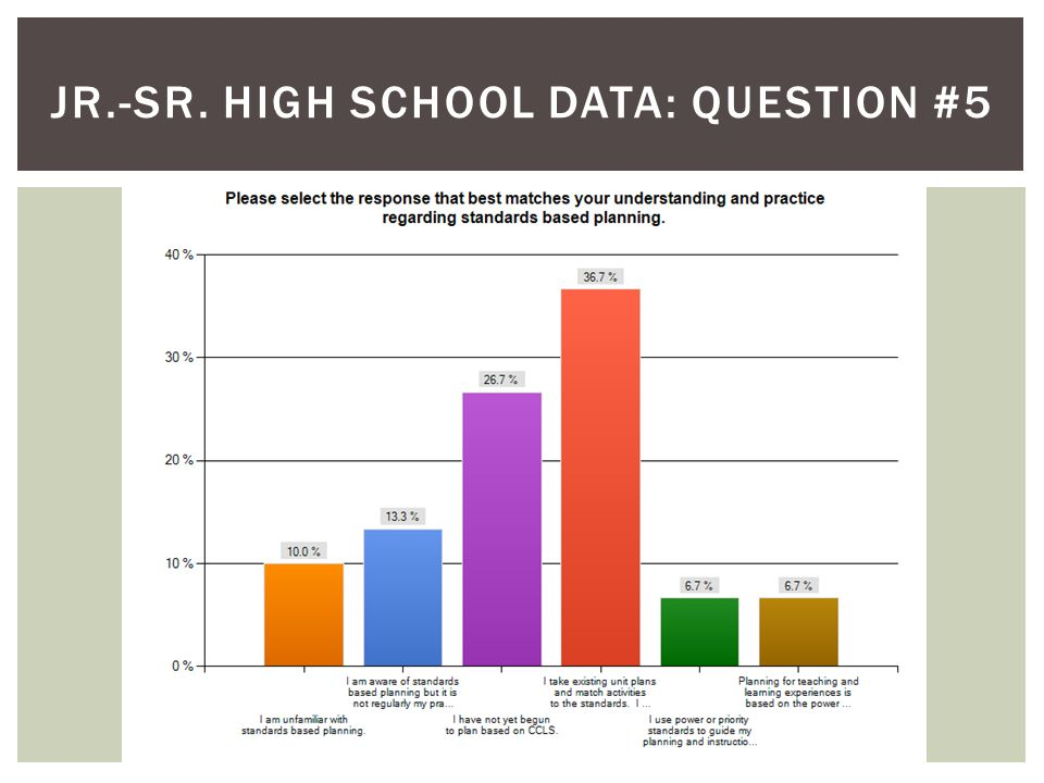 JR.-SR. HIGH SCHOOL DATA: QUESTION #5