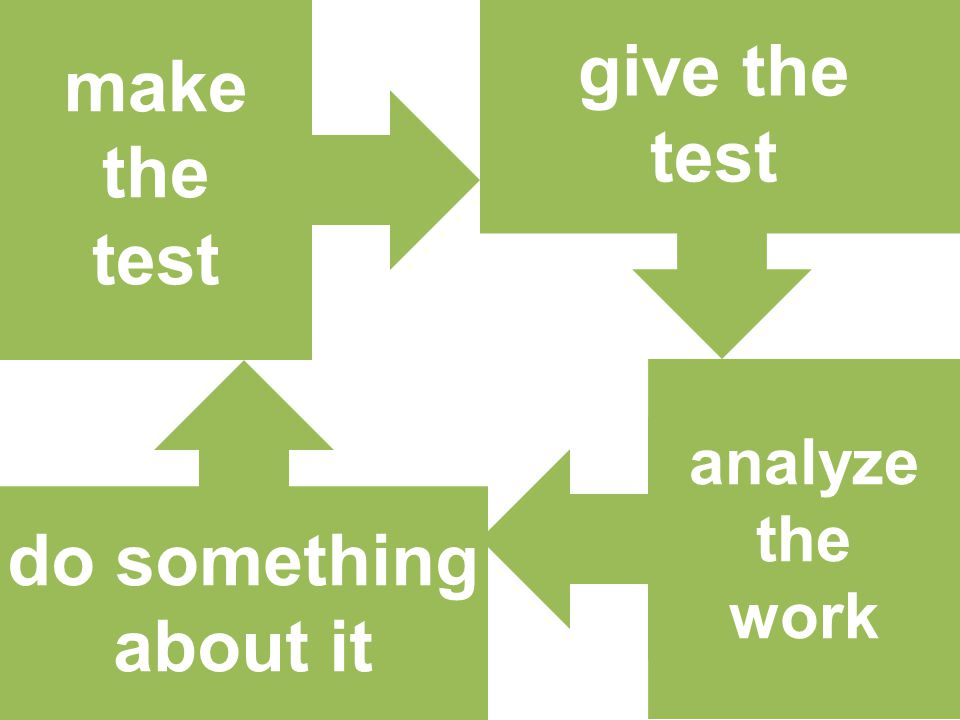 make the test give the test analyze the work do something about it