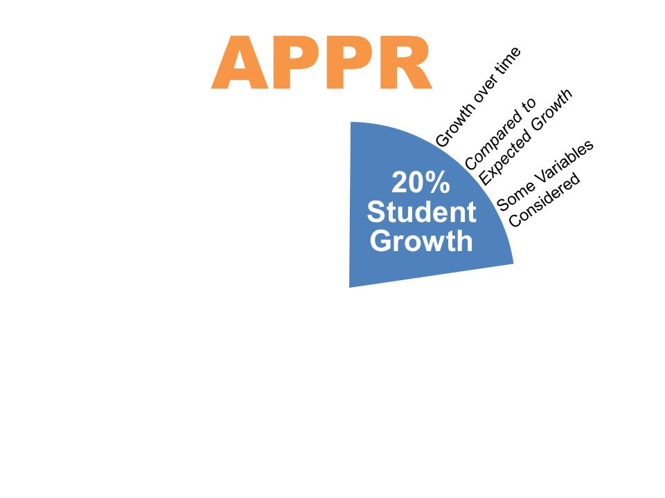 APPR 20% Student Growth 20% Student Achievement 60% Multiple Measures Growth over time Compared to Expected Growth Some Variables Considered