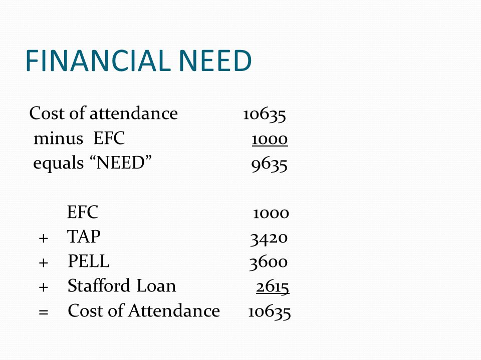 FINANCIAL NEED Cost of attendance 10635 minus EFC 1000 equals NEED 9635 EFC 1000 + TAP 3420 + PELL 3600 + Stafford Loan 2615 = Cost of Attendance 10635