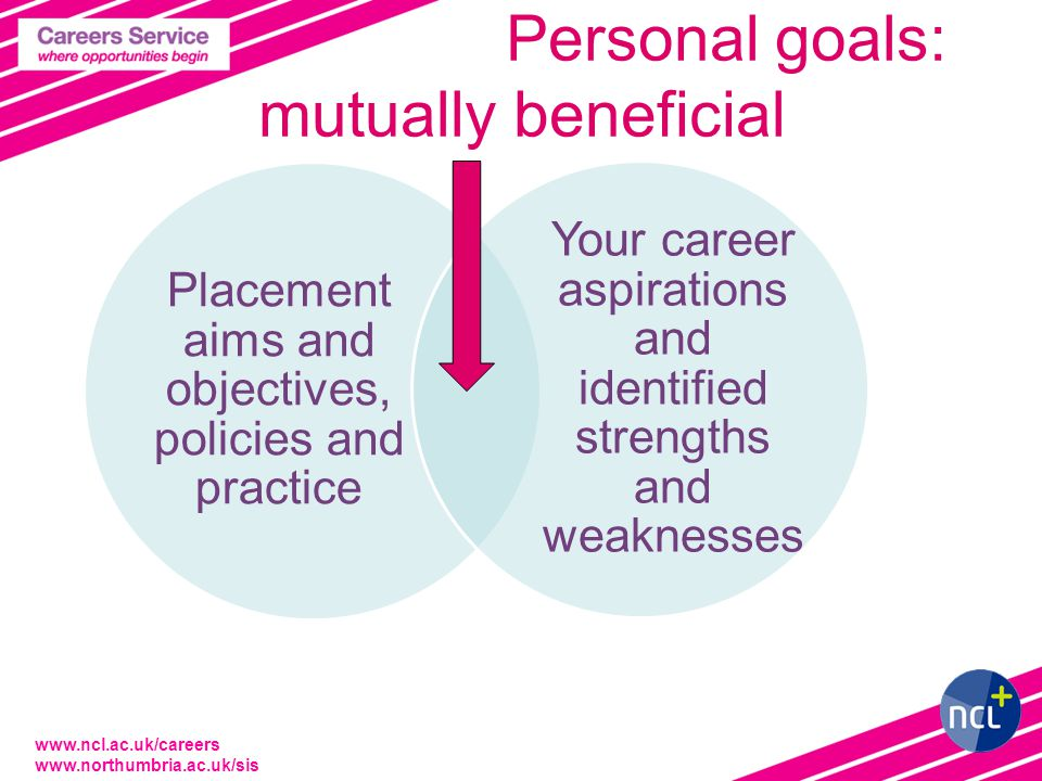 www.ncl.ac.uk/careers www.northumbria.ac.uk/sis Personal goals: mutually beneficial Placement aims and objectives, policies and practice Your career aspirations and identified strengths and weaknesses