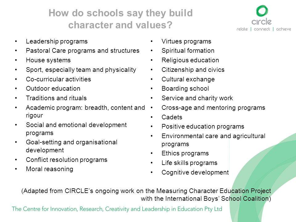 How do schools say they build character and values? Leadership programs Pastoral Care programs and structures House systems Sport, especially team and