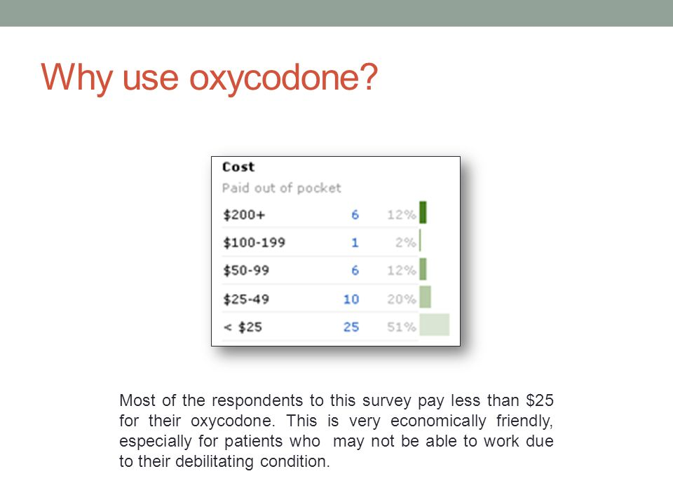 Most of the respondents to this survey pay less than $25 for their oxycodone. This is very economically friendly, especially for patients who may not