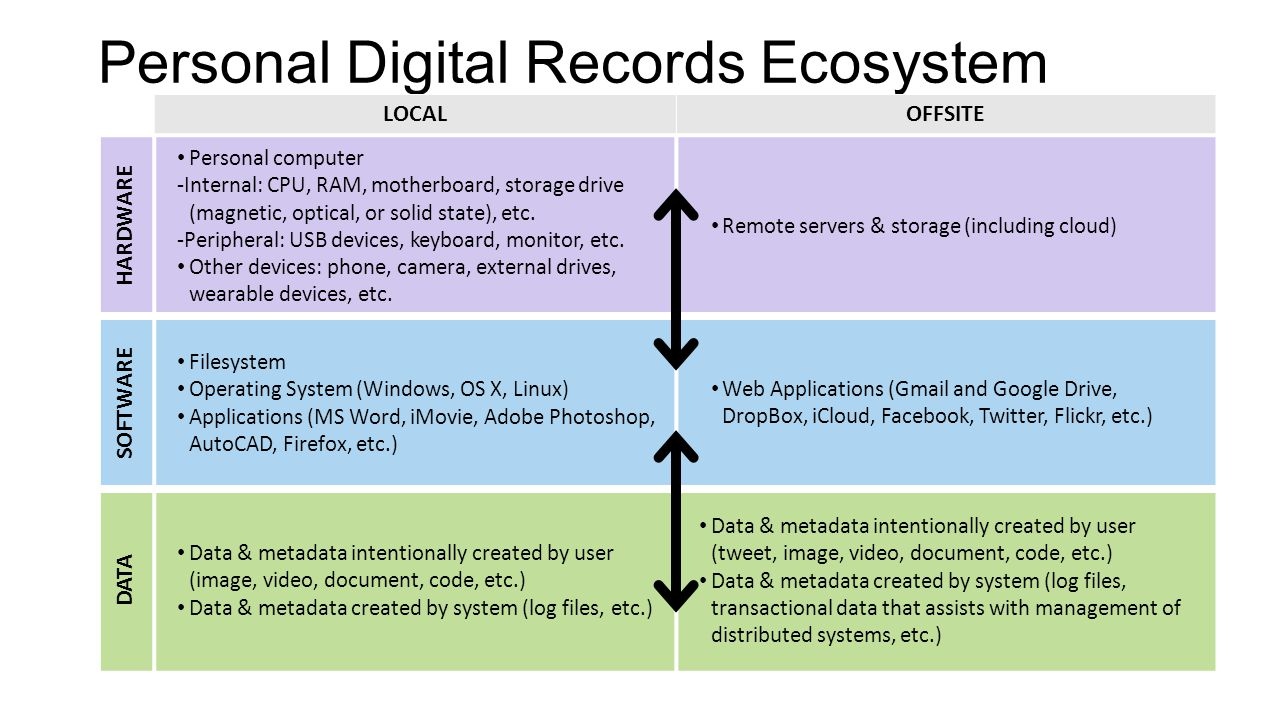 Personal Digital Records Ecosystem LOCALOFFSITE HARDWARE Personal computer -Internal: CPU, RAM, motherboard, storage drive (magnetic, optical, or soli