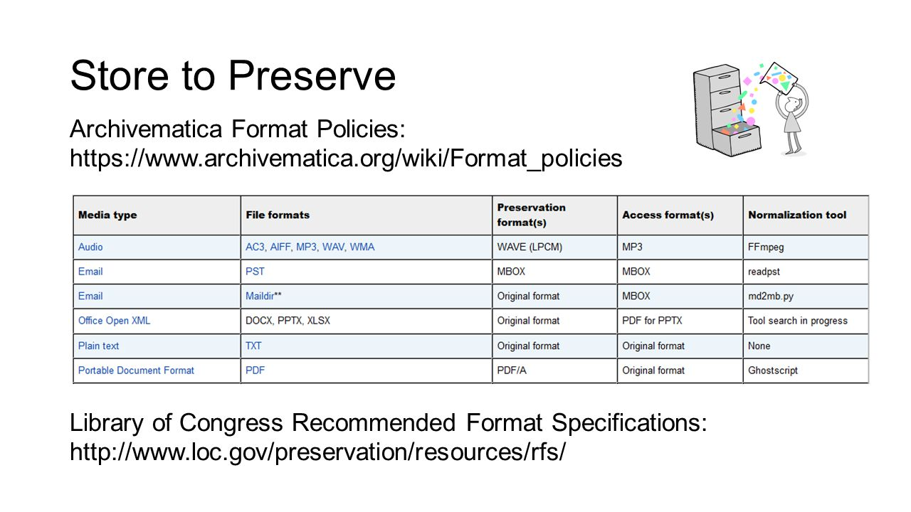 Store to Preserve Archivematica Format Policies: https://www.archivematica.org/wiki/Format_policies Library of Congress Recommended Format Specificati