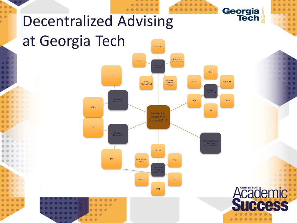 Decentralized Advising at Georgia Tech Center for Academic Success/OUE College of Sciences Biology Chemistry, Biochemistry Physics, Applied Physics Math, Applied Math EAS College of Engineering CEEME/NRECHBEAEISyEECE Scheller College of Business Administration Ivan Allen College of Liberal Arts ECONINTAHTSLMCPUBP ALIS, GEML, IAML College of Computing CMCS College of Architecture ARCHID