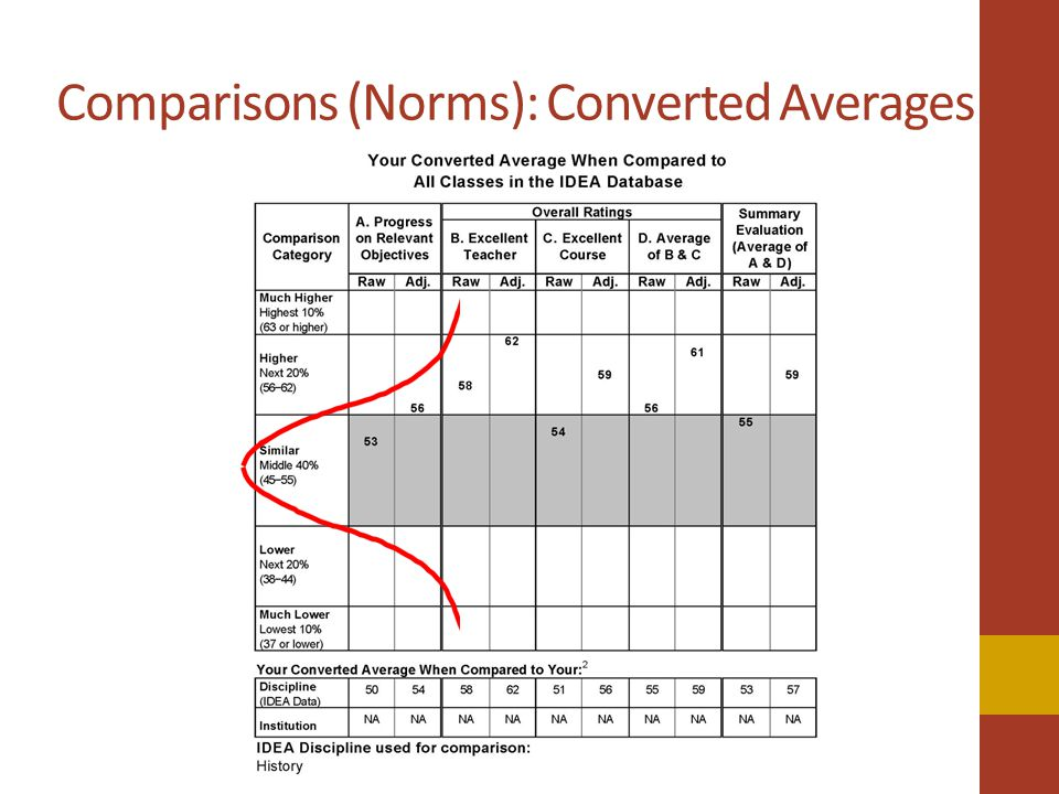 Comparisons (Norms): Converted Averages