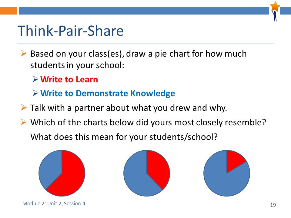 19 Think-Pair-Share  Based on your class(es), draw a pie chart for how much students in your school:  Write to Learn  Write to Demonstrate Knowledg