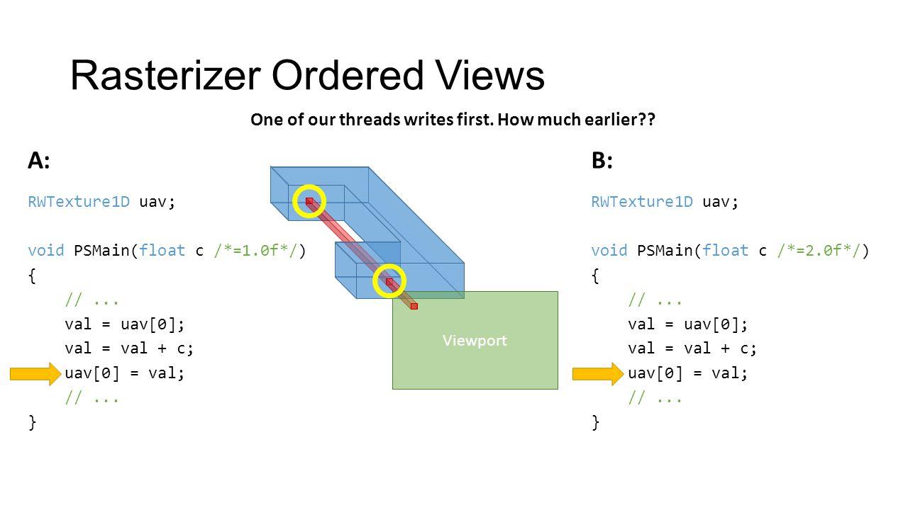 Rasterizer Ordered Views Viewport RWTexture1D uav; void PSMain(float c /*=1.0f*/) { //...