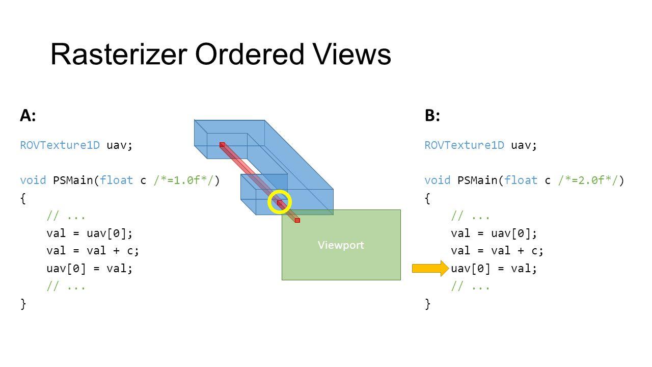 Rasterizer Ordered Views Viewport ROVTexture1D uav; void PSMain(float c /*=2.0f*/) { //...