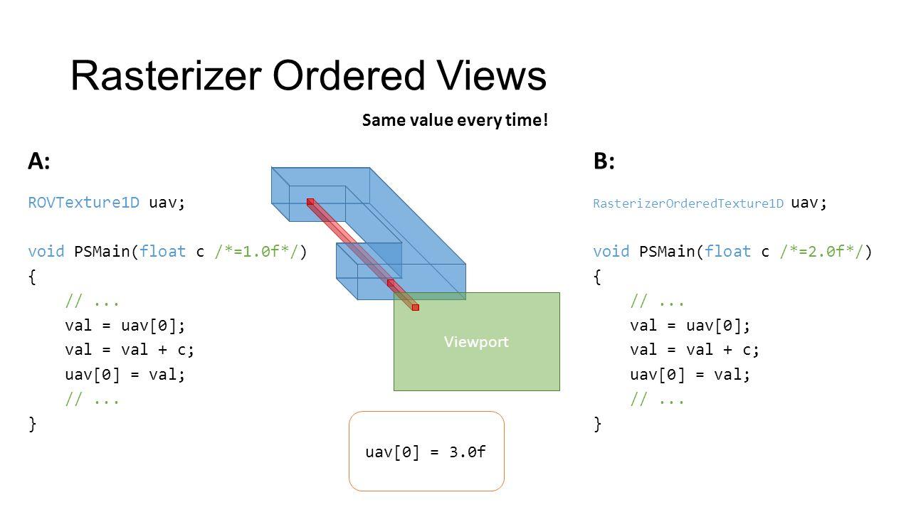 Rasterizer Ordered Views Viewport RasterizerOrderedTexture1D uav; void PSMain(float c /*=2.0f*/) { //...