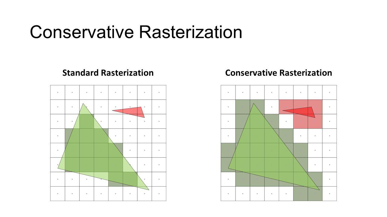 Conservative Rasterization Standard RasterizationConservative Rasterization