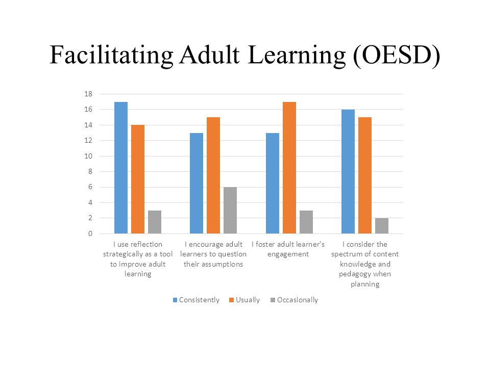 Facilitating Adult Learning (OESD)