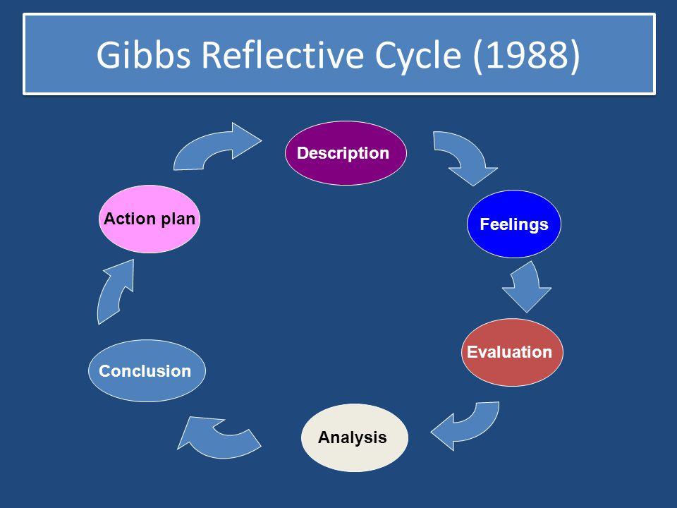 Gibbs Reflective Cycle (1988) Description Feelings Evaluation Analysis Conclusion Action plan