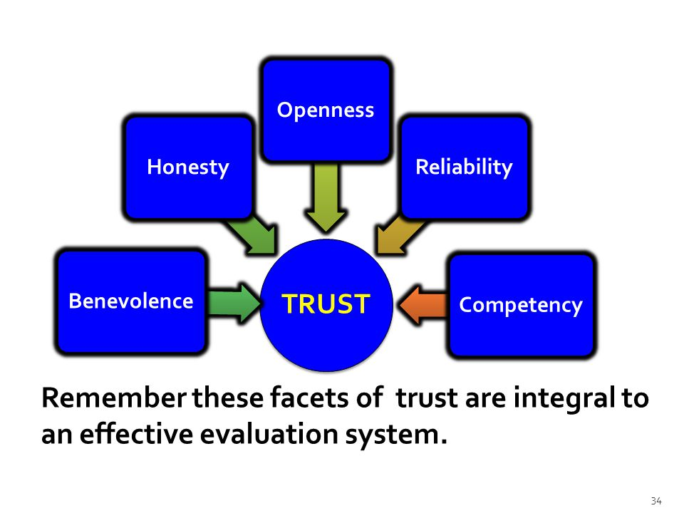 TRUST BenevolenceHonestyOpennessReliabilityCompetency Remember these facets of trust are integral to an effective evaluation system.