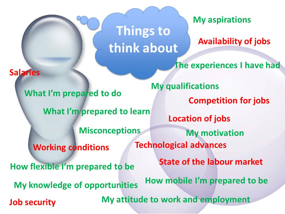 Availability of jobs Misconceptions Working conditions The experiences I have had My knowledge of opportunities My aspirations My motivation How mobile I'm prepared to be Location of jobs My qualifications State of the labour market Technological advances Competition for jobs What I'm prepared to learn My attitude to work and employment What I'm prepared to do Salaries How flexible I'm prepared to be Job security Things to think about