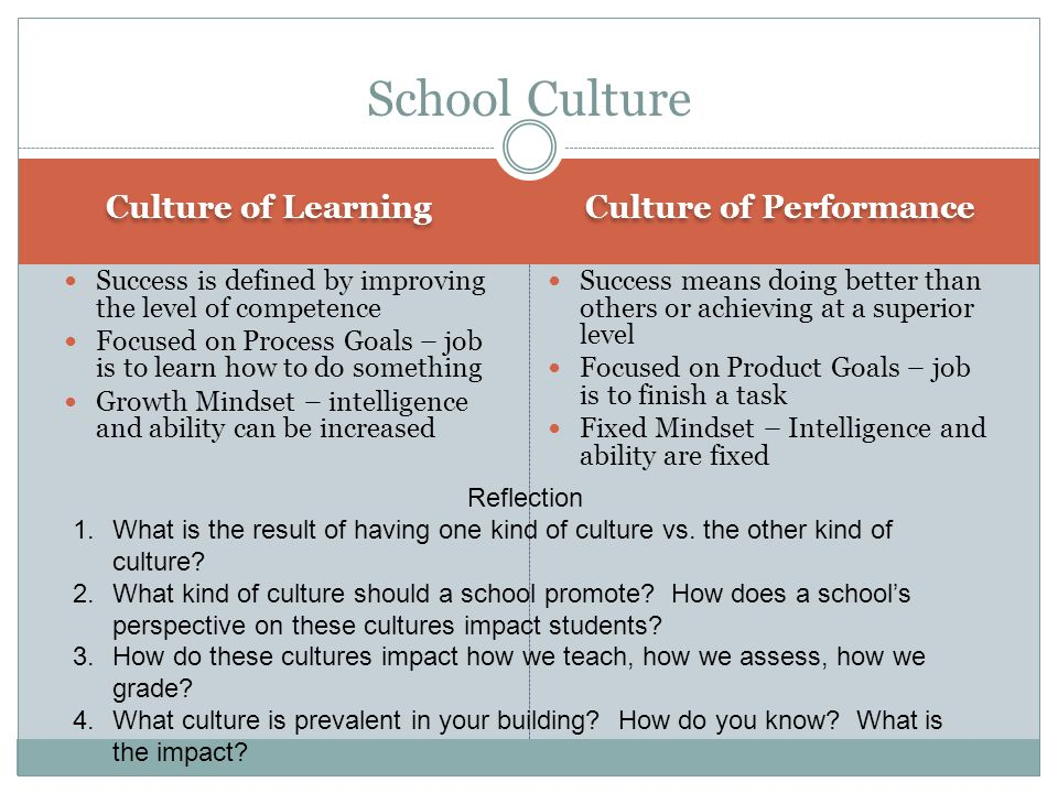 Culture of Learning Culture of Performance Success is defined by improving the level of competence Focused on Process Goals – job is to learn how to do something Growth Mindset – intelligence and ability can be increased Success means doing better than others or achieving at a superior level Focused on Product Goals – job is to finish a task Fixed Mindset – Intelligence and ability are fixed School Culture Reflection 1.What is the result of having one kind of culture vs.