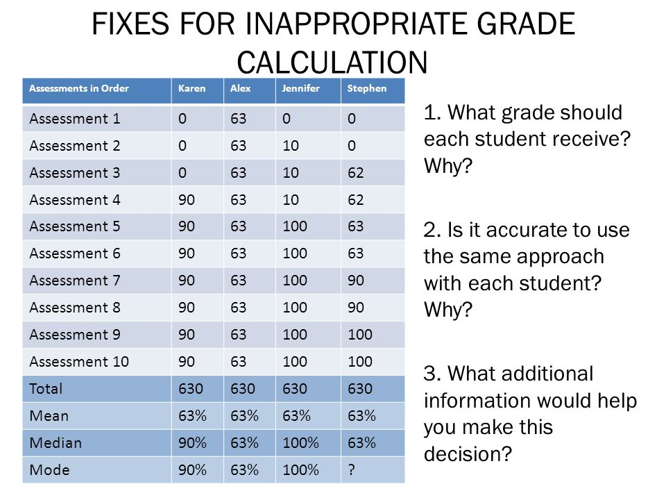 FIXES FOR INAPPROPRIATE GRADE CALCULATION 1. What grade should each student receive.