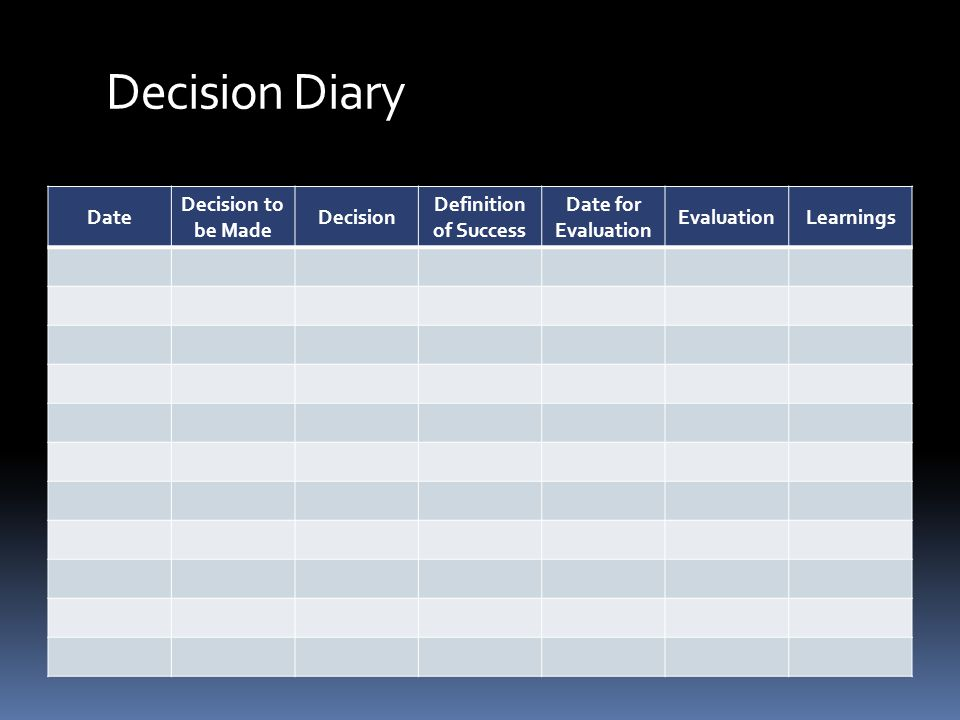 Decision Diary Date Decision to be Made Decision Definition of Success Date for Evaluation EvaluationLearnings