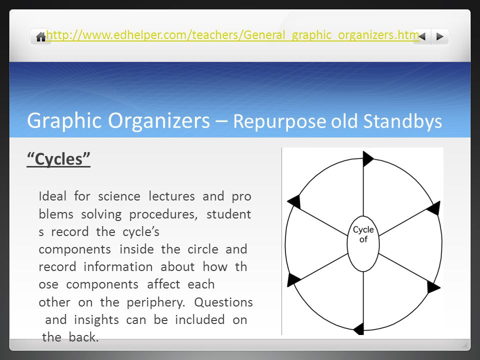 "Graphic Organizers – Repurpose old Standbys ""Cycles"" Ideal for science lectures and pro blems solving procedures, student s record the cycle's compone"