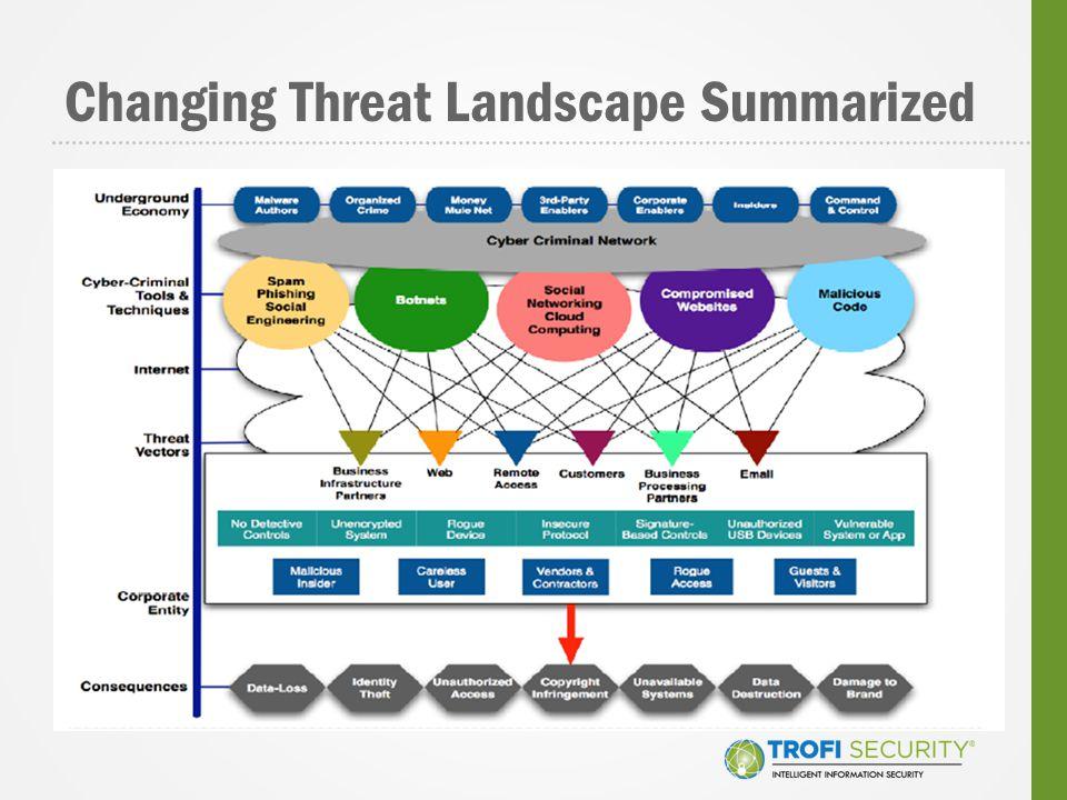 Changing Threat Landscape Summarized