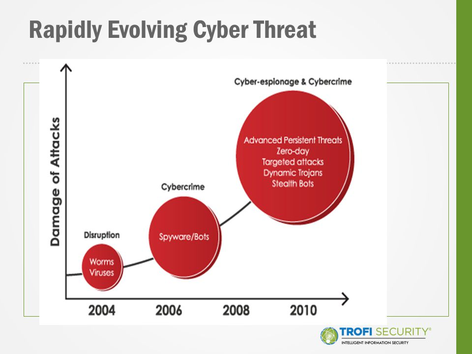 Rapidly Evolving Cyber Threat