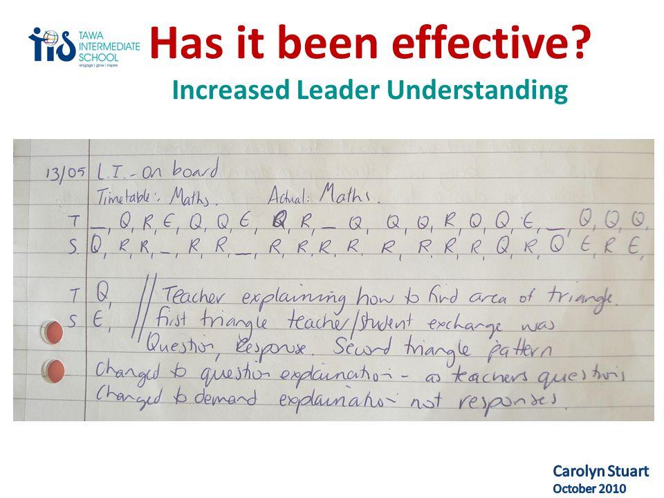 Has it been effective Increased Leader Understanding