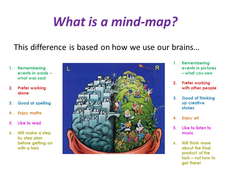 What is a mind-map.