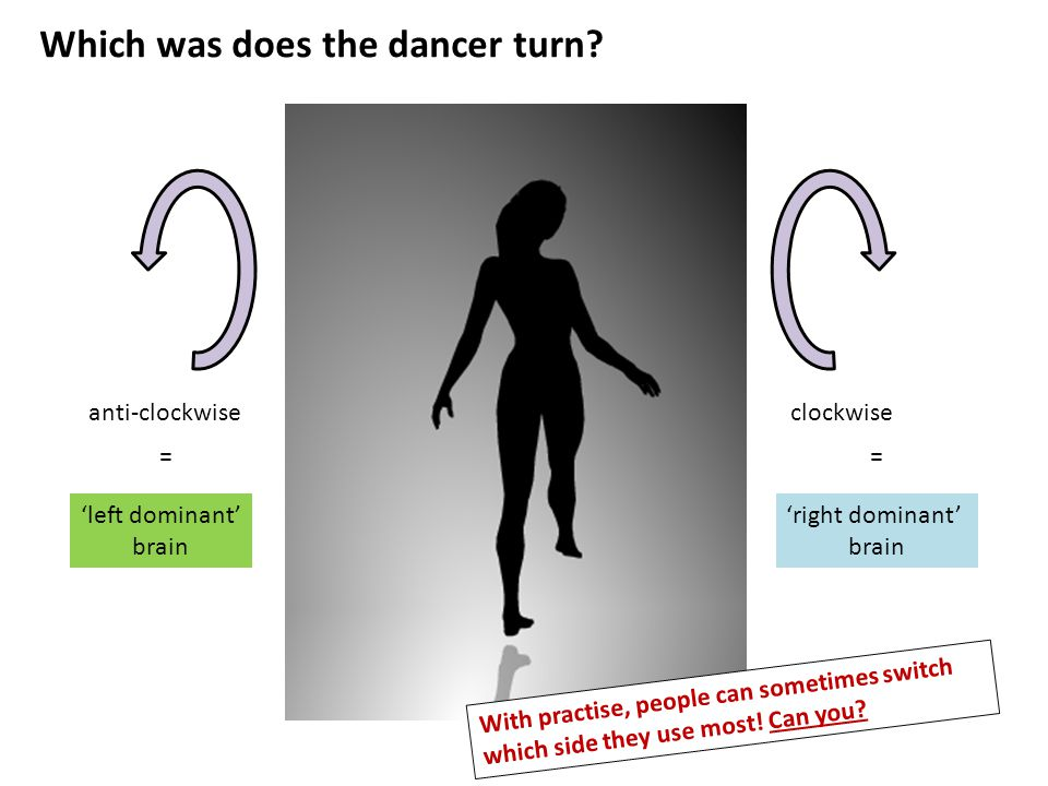 Which was does the dancer turn.