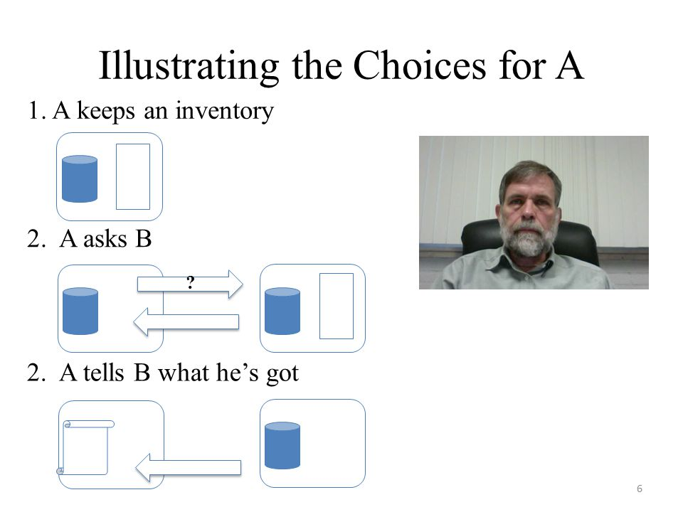 Illustrating the Choices for A 6 1. A keeps an inventory 2. A asks B 2. A tells B what he's got ?